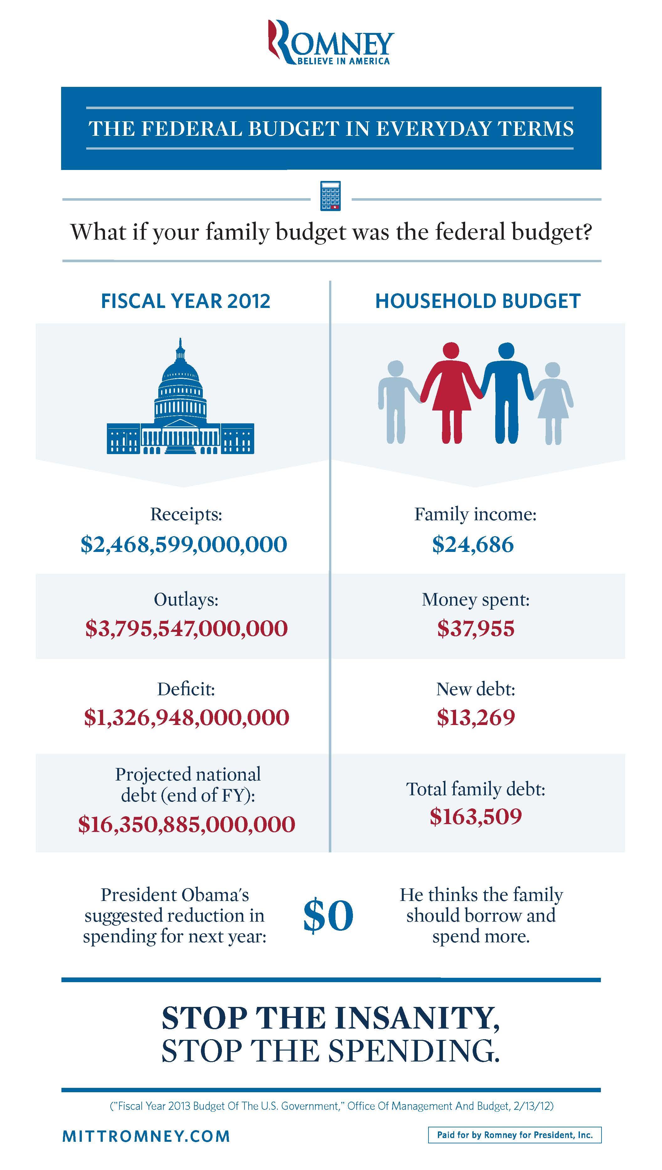 mitt romney family budget